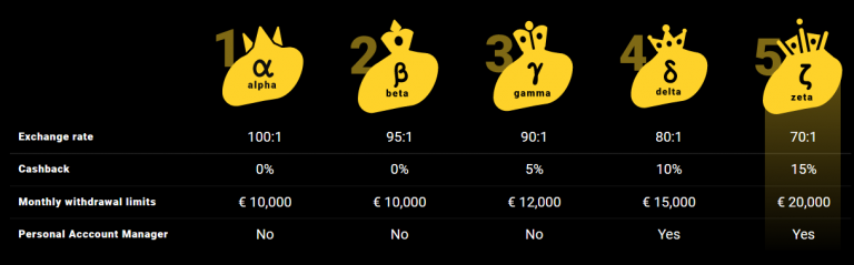 Live French Roulette at Zet Casino